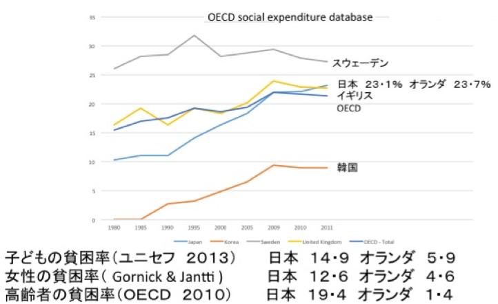 (社会保障支出は増大、しかし困窮問題は依然深刻)